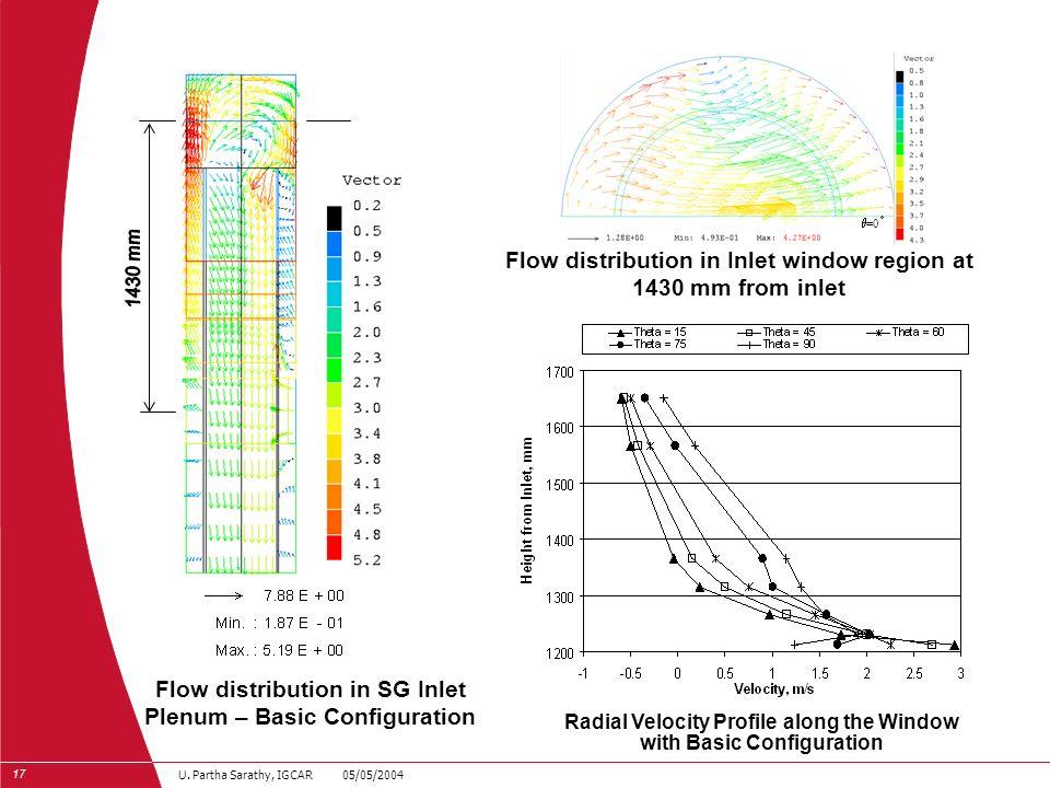 17 U. Partha Sarathy, IGCAR 05/05/2004 Flow distribution in SG Inlet Plenum – Basic Configuration Flow distribution in Inlet window region at 1430 mm