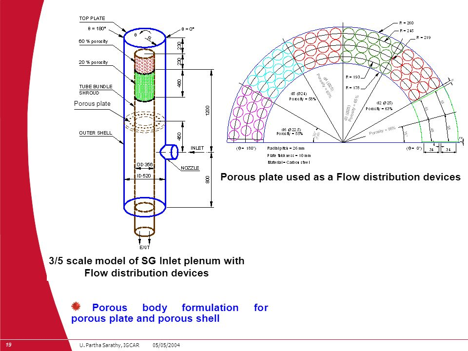 19 U. Partha Sarathy, IGCAR 05/05/2004 Porous plate used as a Flow distribution devices 3/5 scale model of SG Inlet plenum with Flow distribution devi