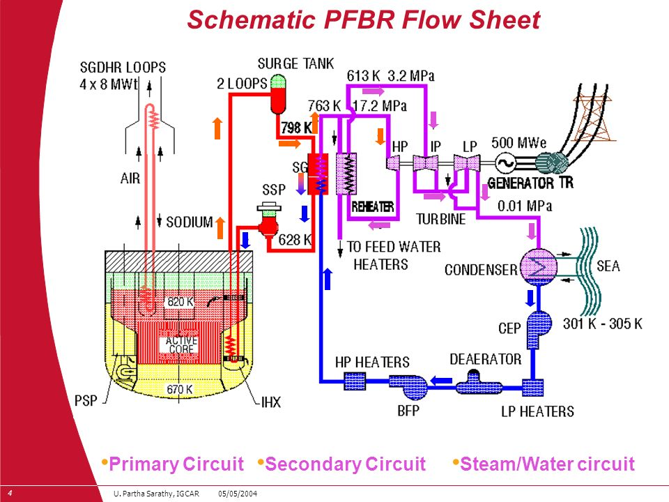 4 U. Partha Sarathy, IGCAR 05/05/2004 Schematic PFBR Flow Sheet Primary Circuit Secondary Circuit Steam/Water circuit