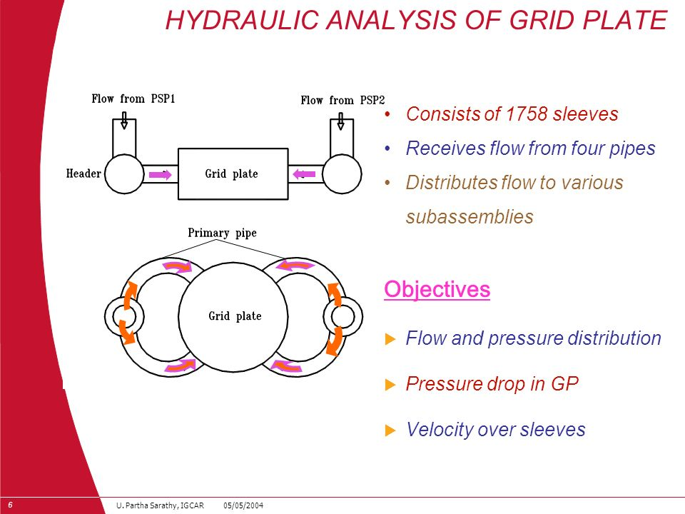 6 U. Partha Sarathy, IGCAR 05/05/2004 HYDRAULIC ANALYSIS OF GRID PLATE Consists of 1758 sleeves Receives flow from four pipes Distributes flow to vari