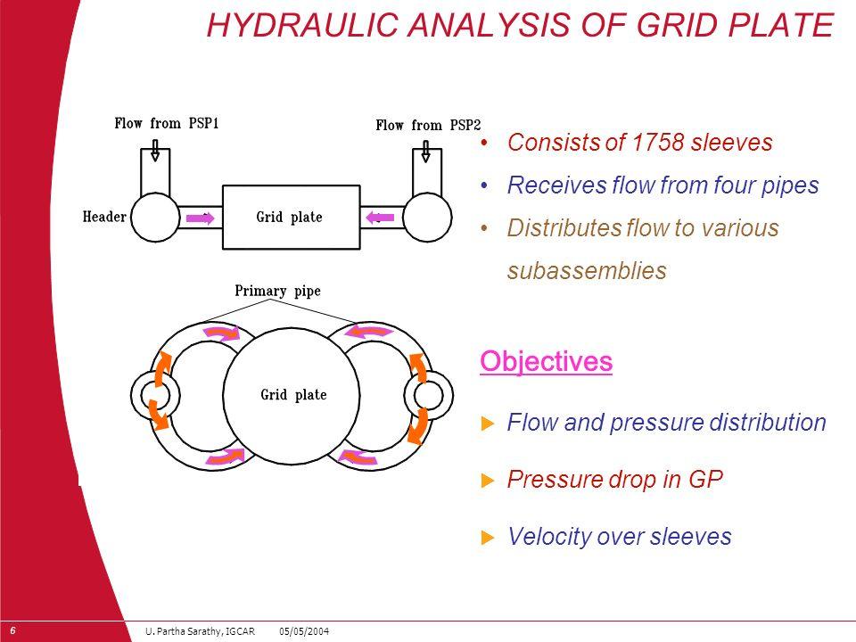 27 U. Partha Sarathy, IGCAR 05/05/2004 Sodium Flow in Primary Circuit CORE DHX