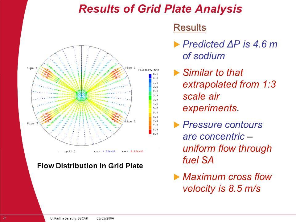 29 U. Partha Sarathy, IGCAR 05/05/2004 Schematic of Fuel SA Schematic of the SA Computational Model