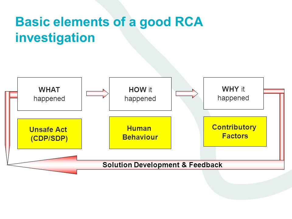 Basic elements of a good RCA investigation WHAT happened HOW it happened WHY it happened Unsafe Act (CDP/SDP) Human Behaviour Contributory Factors Sol