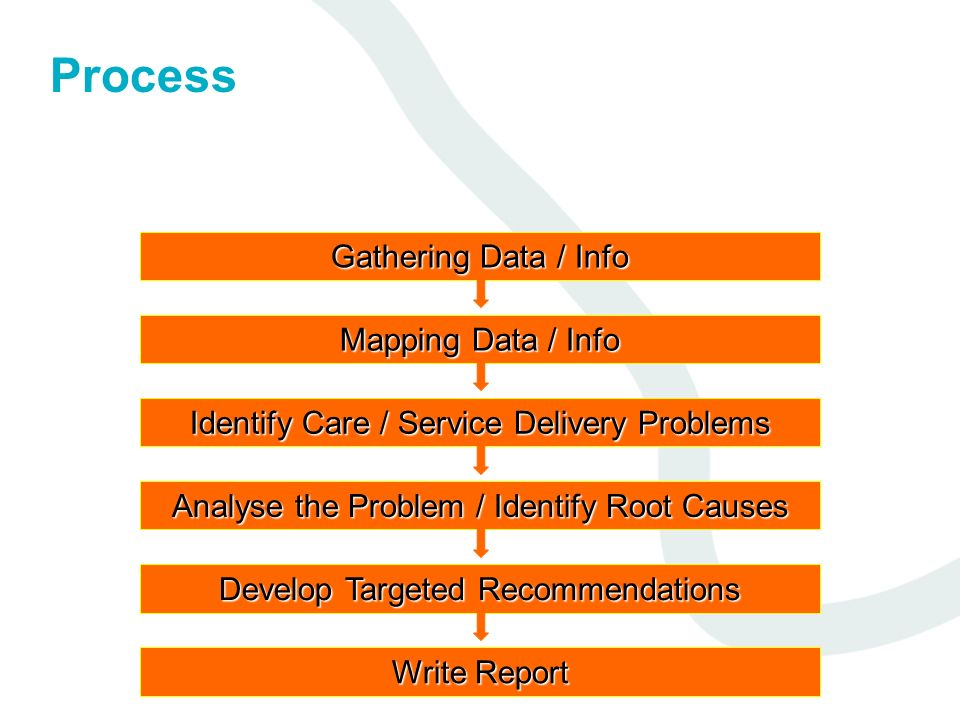 Process Gathering Data / Info Mapping Data / Info Identify Care / Service Delivery Problems Analyse the Problem / Identify Root Causes Develop Targete
