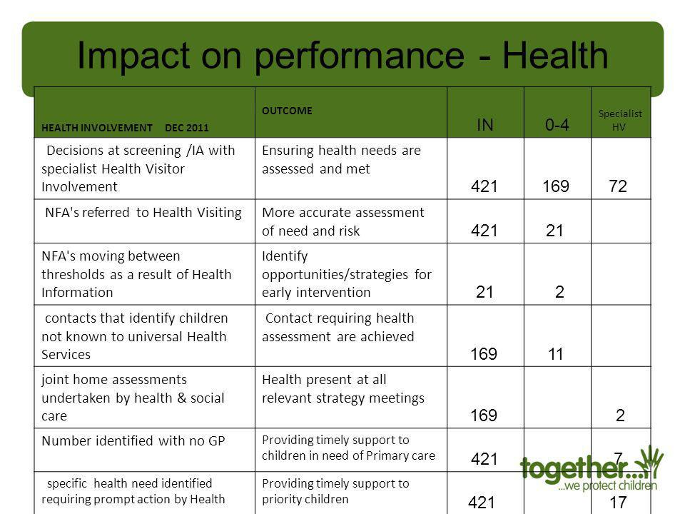 Impact on performance - Health HEALTH INVOLVEMENT DEC 2011 OUTCOME IN0-4 Specialist HV Decisions at screening /IA with specialist Health Visitor Invol