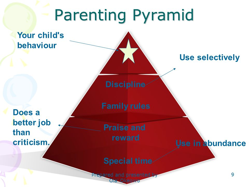 Parenting Pyramid Special time Praise and reward Family rules Discipline Use in abundance Use selectively Your child's behaviour Does a better job tha