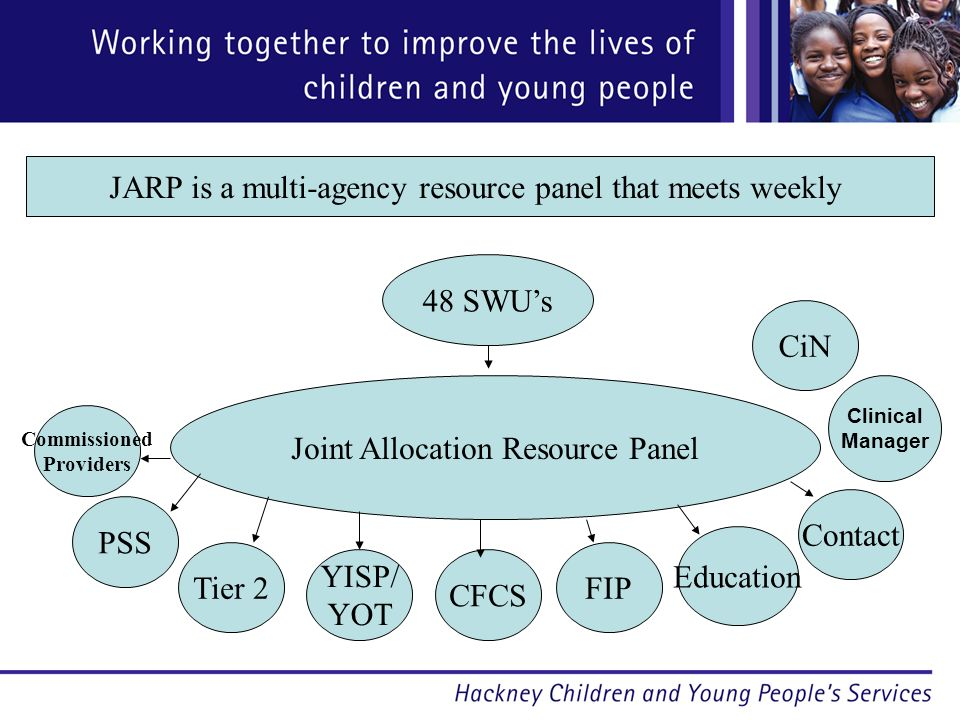 Joint Allocation Resource Panel 48 SWUs CiN Commissioned Providers PSS Tier 2 YISP/ YOT CFCS FIP Education Contact JARP is a multi-agency resource panel that meets weekly Clinical Manager
