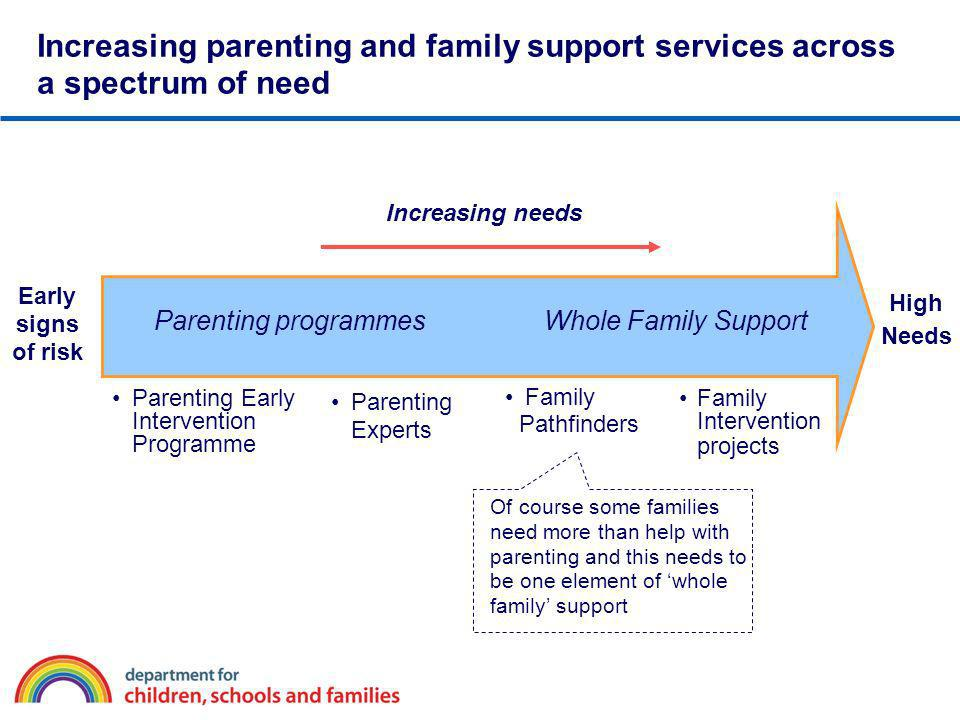 Increasing parenting and family support services across a spectrum of need Parenting Early Intervention Programme Parenting Experts Family Pathfinders