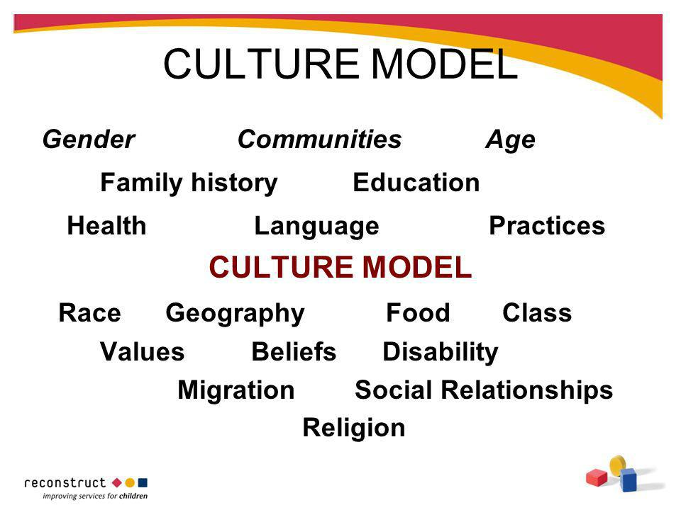 CULTURE MODEL Gender Communities Age Family history Education Health Language Practices CULTURE MODEL Race Geography Food Class Values Beliefs Disabil