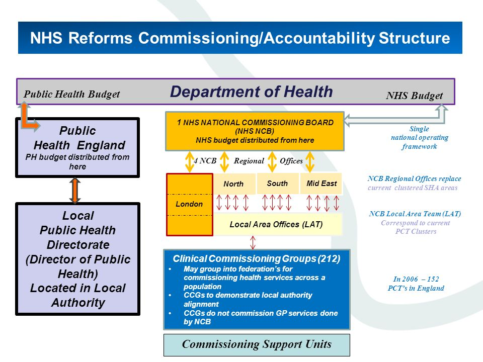 1 NHS NATIONAL COMMISSIONING BOARD (NHS NCB) NHS budget distributed from here Public Health England PH budget distributed from here North South Mid Ea