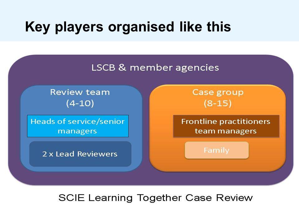 Key players organised like this