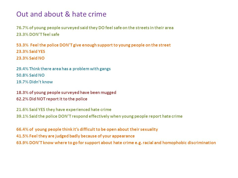 Out and about & hate crime 76.7% of young people surveyed said they DO feel safe on the streets in their area 23.3% DONT feel safe 53.3% Feel the police DONT give enough support to young people on the street 23.3% Said YES 23.3% Said NO 29.4% Think there area has a problem with gangs 50.8% Said NO 19.7% Didnt know 18.3% of young people surveyed have been mugged 62.2% Did NOT report it to the police 21.6% Said YES they have experienced hate crime 39.1% Said the police DONT respond effectively when young people report hate crime 66.4% of young people think its difficult to be open about their sexuality 41.5% Feel they are judged badly because of your appearance 63.9% DONT know where to go for support about hate crime e.g.
