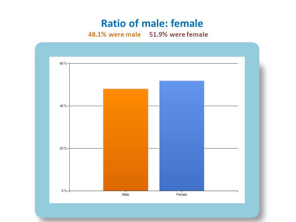 Ratio of male: female 48.1% were male 51.9% were female