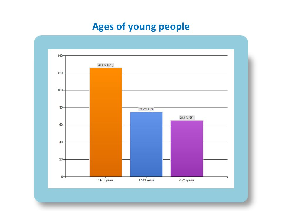 Ages of young people