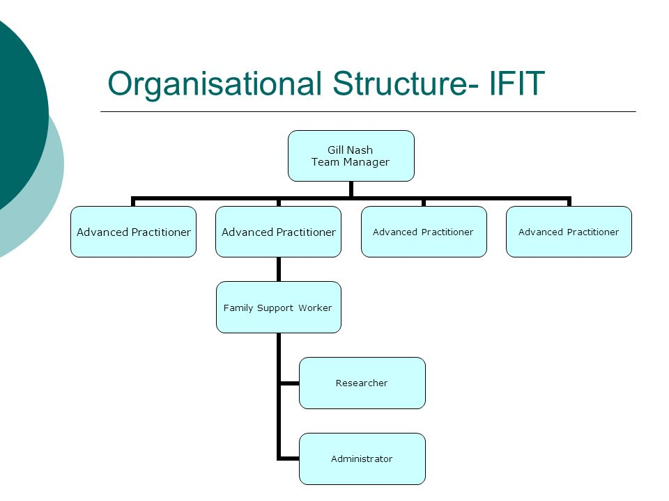 Organisational Structure- IFIT Gill Nash Team Manager Advanced Practitioner Family Support Worker Researcher Administrator Advanced Practitioner