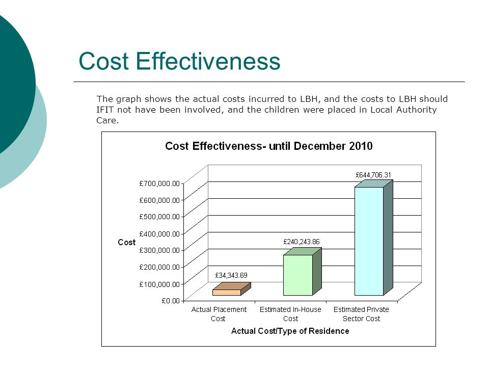 Cost Effectiveness The graph shows the actual costs incurred to LBH, and the costs to LBH should IFIT not have been involved, and the children were placed in Local Authority Care.