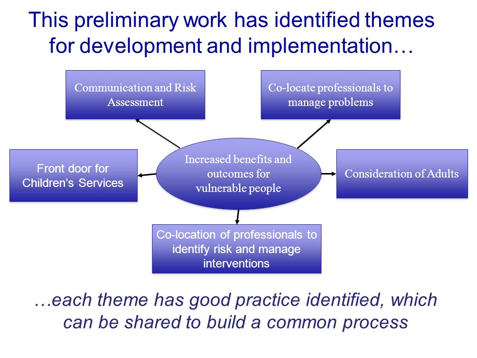 This preliminary work has identified themes for development and implementation… …each theme has good practice identified, which can be shared to build a common process Communication and Risk Assessment Front door for Childrens Services Co-location of professionals to identify risk and manage interventions Co-locate professionals to manage problems Consideration of Adults Increased benefits and outcomes for vulnerable people