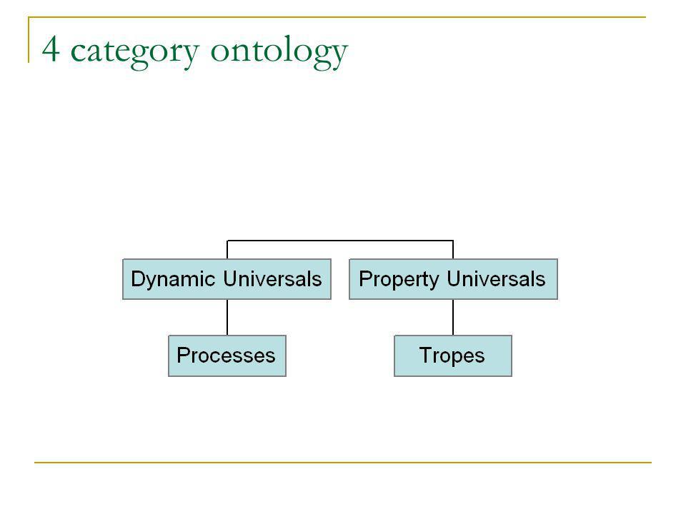 4 category ontology