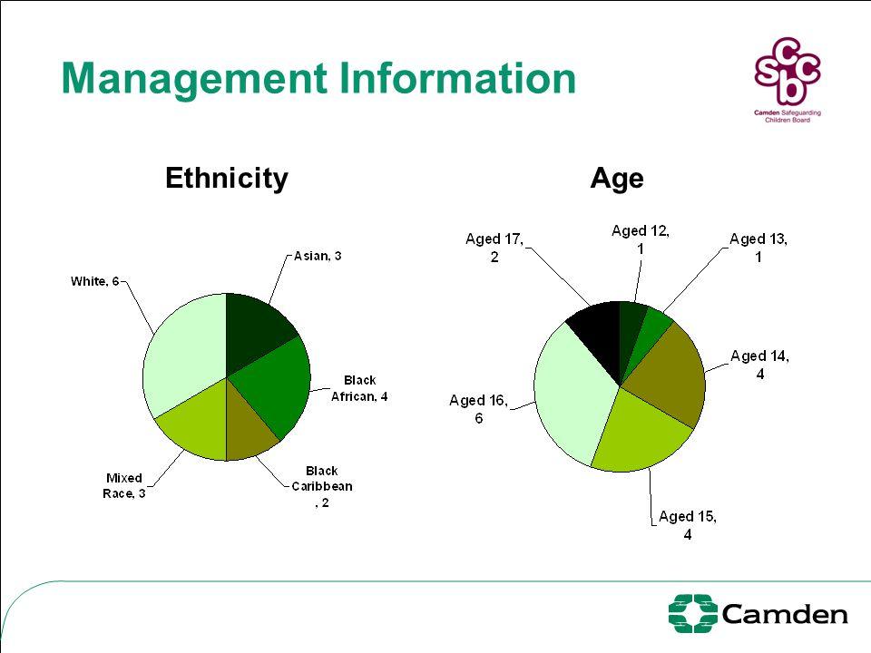 Management Information EthnicityAge