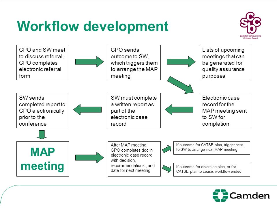 Workflow development CPO and SW meet to discuss referral; CPO completes electronic referral form CPO sends outcome to SW, which triggers them to arran