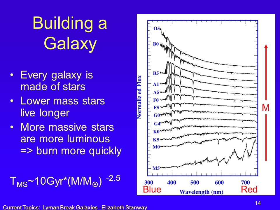 Current Topics: Lyman Break Galaxies - Elizabeth Stanway 14 Building a Galaxy Every galaxy is made of stars Lower mass stars live longer More massive