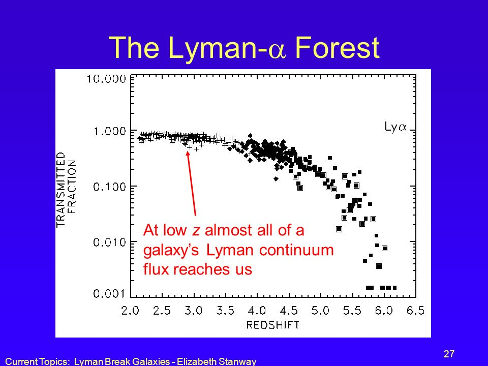Current Topics: Lyman Break Galaxies - Elizabeth Stanway 27 The Lyman- Forest At low z almost all of a galaxys Lyman continuum flux reaches us