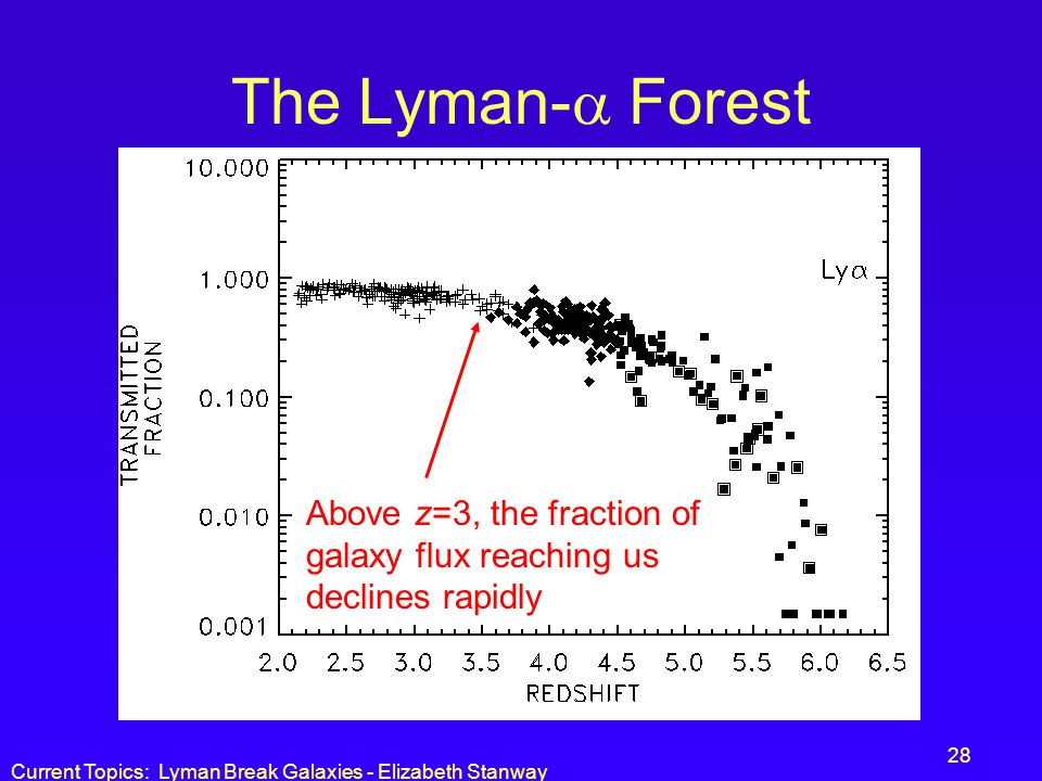 Current Topics: Lyman Break Galaxies - Elizabeth Stanway 28 The Lyman- Forest Above z=3, the fraction of galaxy flux reaching us declines rapidly