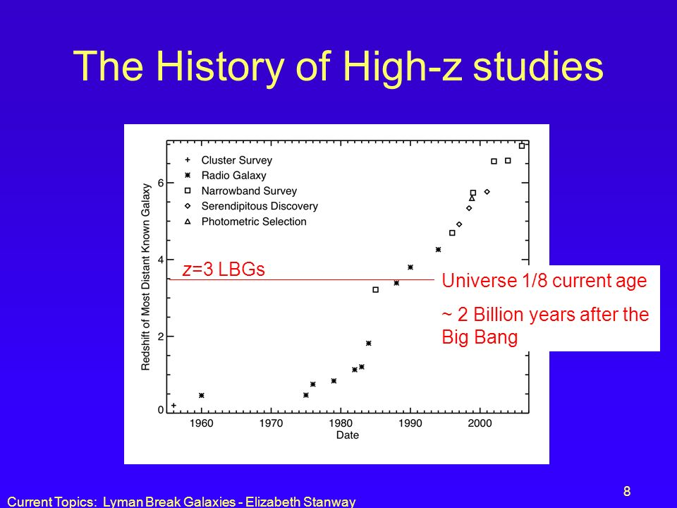Current Topics: Lyman Break Galaxies - Elizabeth Stanway 8 The History of High-z studies Universe 1/8 current age ~ 2 Billion years after the Big Bang