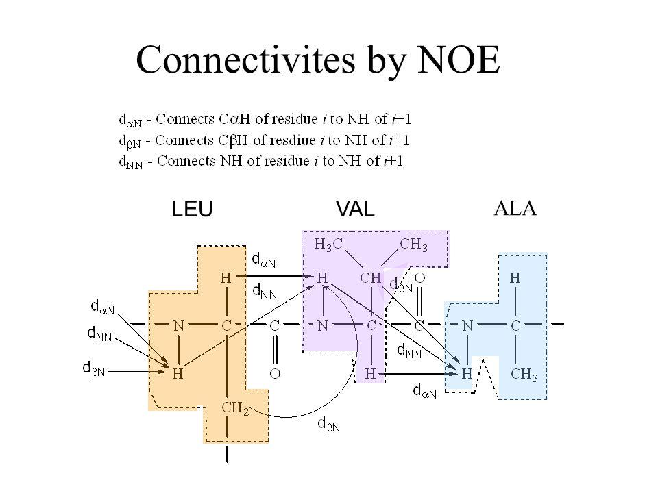 Connectivites by NOE LEUVAL ALA