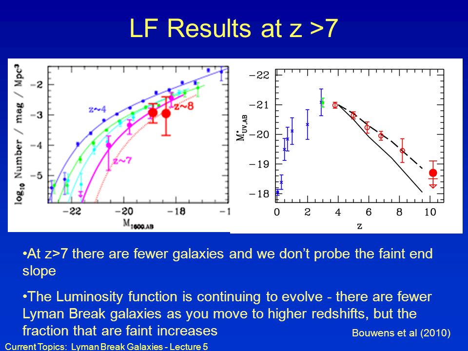 Current Topics: Lyman Break Galaxies - Lecture 5 LF Results at z >7 At z>7 there are fewer galaxies and we dont probe the faint end slope The Luminosity function is continuing to evolve - there are fewer Lyman Break galaxies as you move to higher redshifts, but the fraction that are faint increases Bouwens et al (2010)