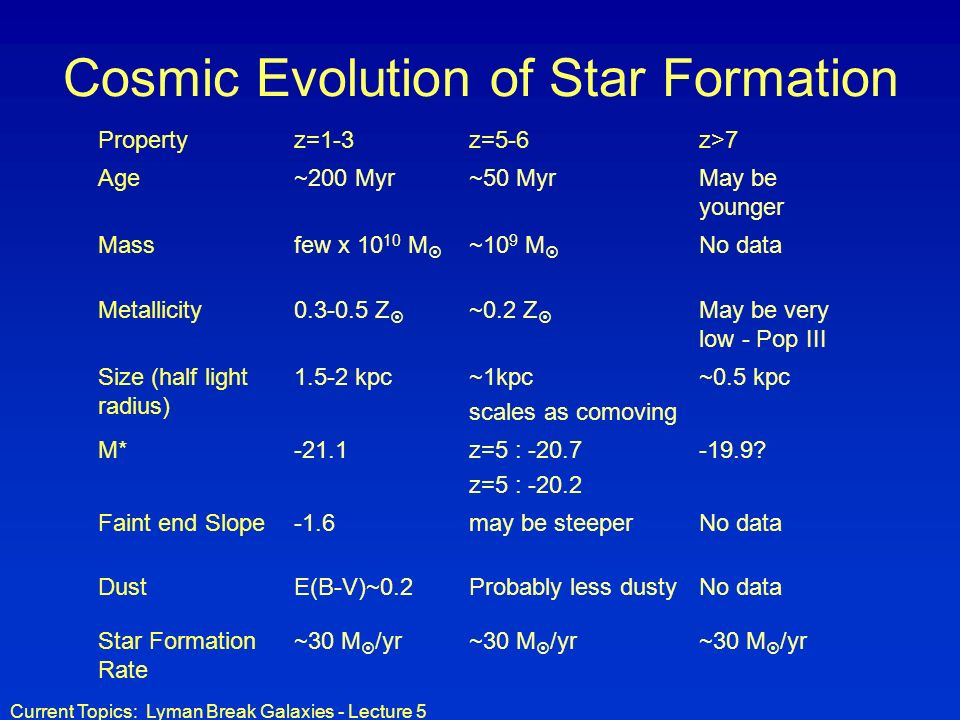 Current Topics: Lyman Break Galaxies - Lecture 5 Cosmic Evolution of Star Formation Propertyz=1-3z=5-6z>7 Age~200 Myr~50 MyrMay be younger Massfew x 1