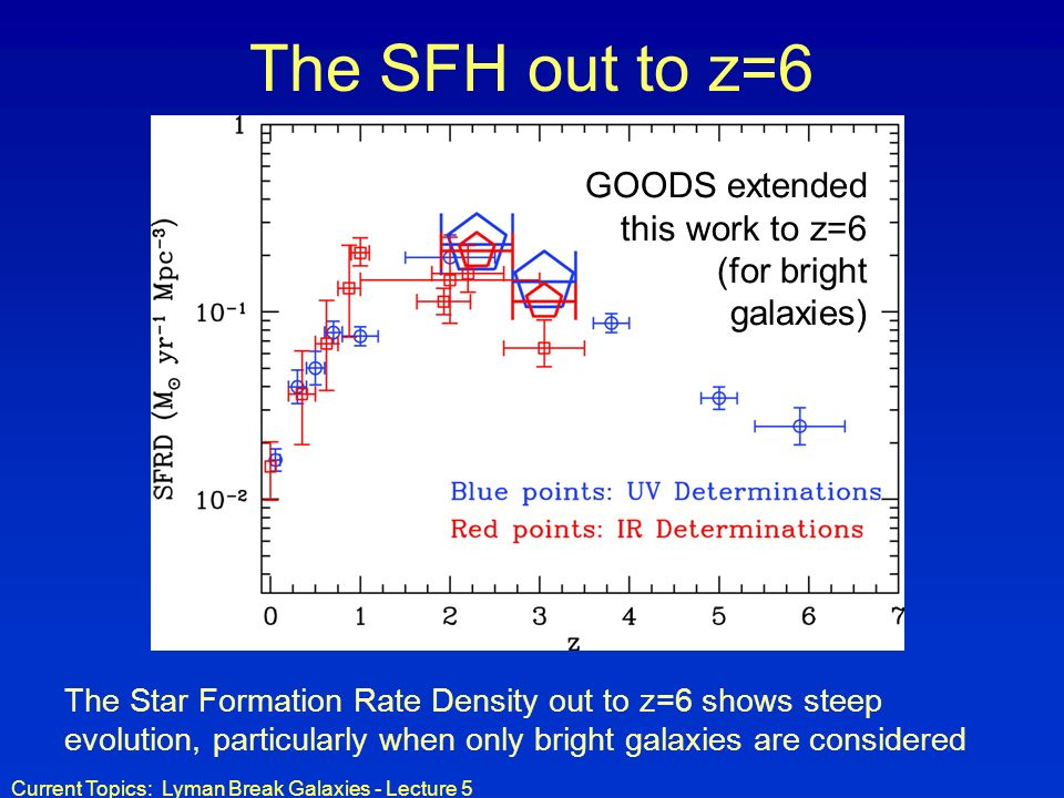 Current Topics: Lyman Break Galaxies - Lecture 5 The SFH out to z=6 GOODS extended this work to z=6 (for bright galaxies) The Star Formation Rate Dens