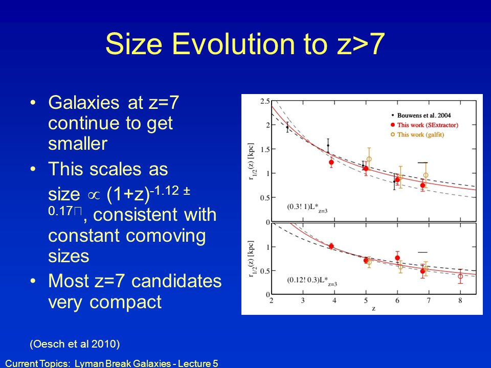 Current Topics: Lyman Break Galaxies - Lecture 5 Size Evolution to z>7 Galaxies at z=7 continue to get smaller This scales as size (1+z) -1.12 ± 0.17, consistent with constant comoving sizes Most z=7 candidates very compact (Oesch et al 2010)
