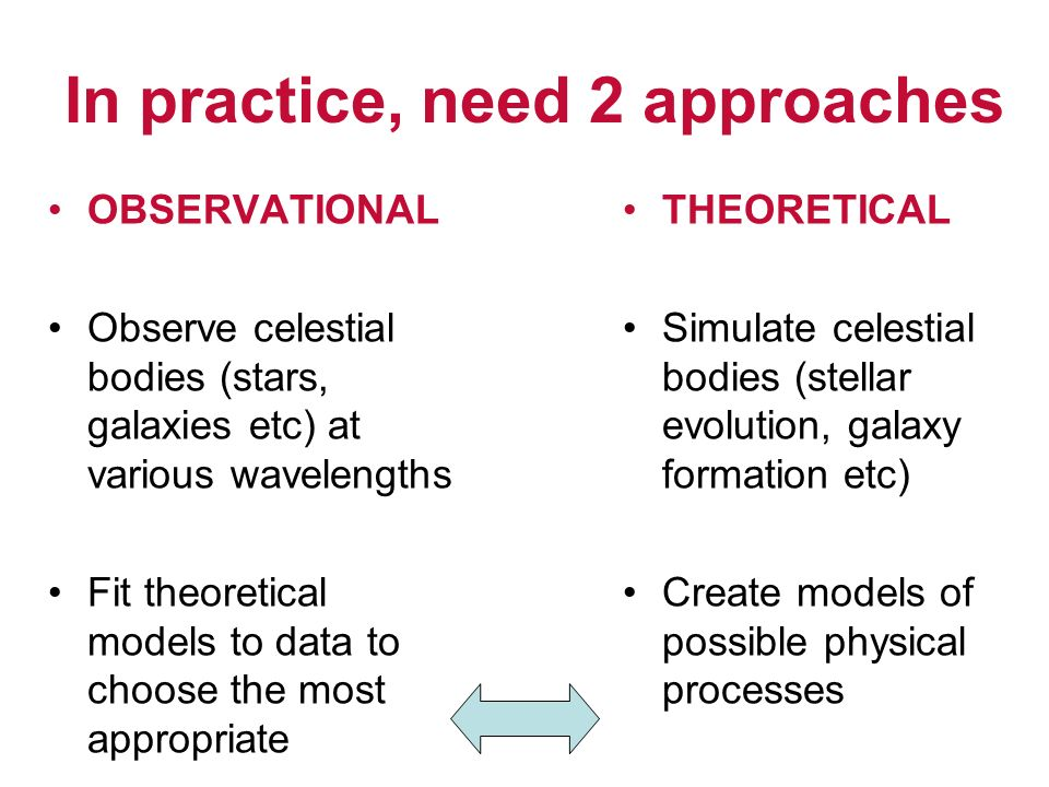 OBSERVATIONAL Observe celestial bodies (stars, galaxies etc) at various wavelengths Fit theoretical models to data to choose the most appropriate THEO