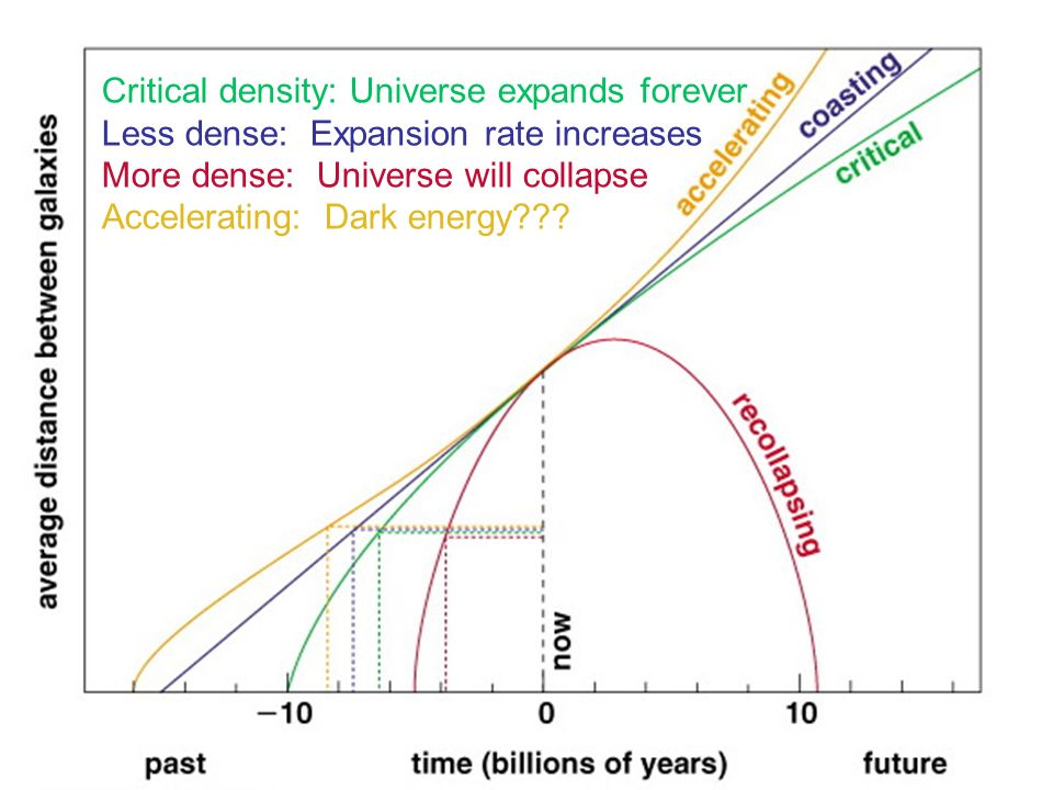 Big questions in cosmology Will the Universe expand forever? –Depends on the mean density –We can constrain this using the CMB What is the Universe ma