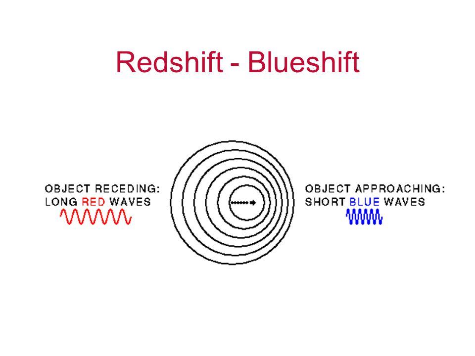 Redshift - Blueshift