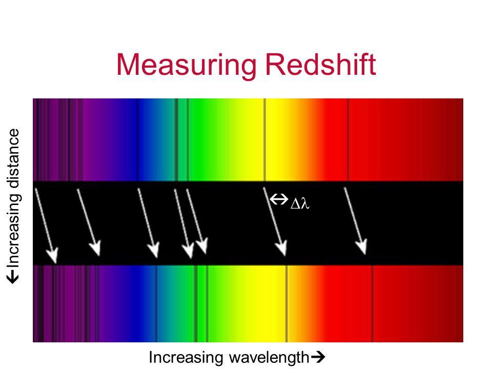 Measuring Redshift Increasing wavelength Increasing distance