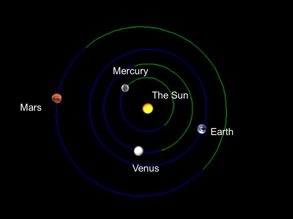 Earth Mercury Mars The Sun Venus