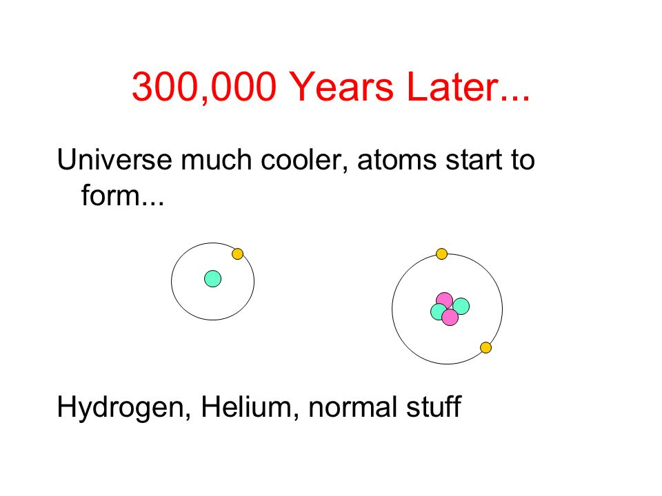 Universe much cooler, atoms start to form... Hydrogen, Helium, normal stuff 300,000 Years Later...