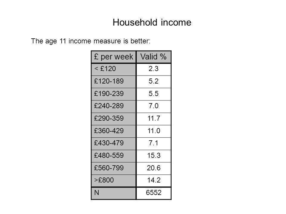 Household income The age 11 income measure is better: £ per weekValid % < £1202.3 £120-1895.2 £190-2395.5 £240-2897.0 £290-35911.7 £360-42911.0 £430-4797.1 £480-55915.3 £560-79920.6 >£80014.2 N6552