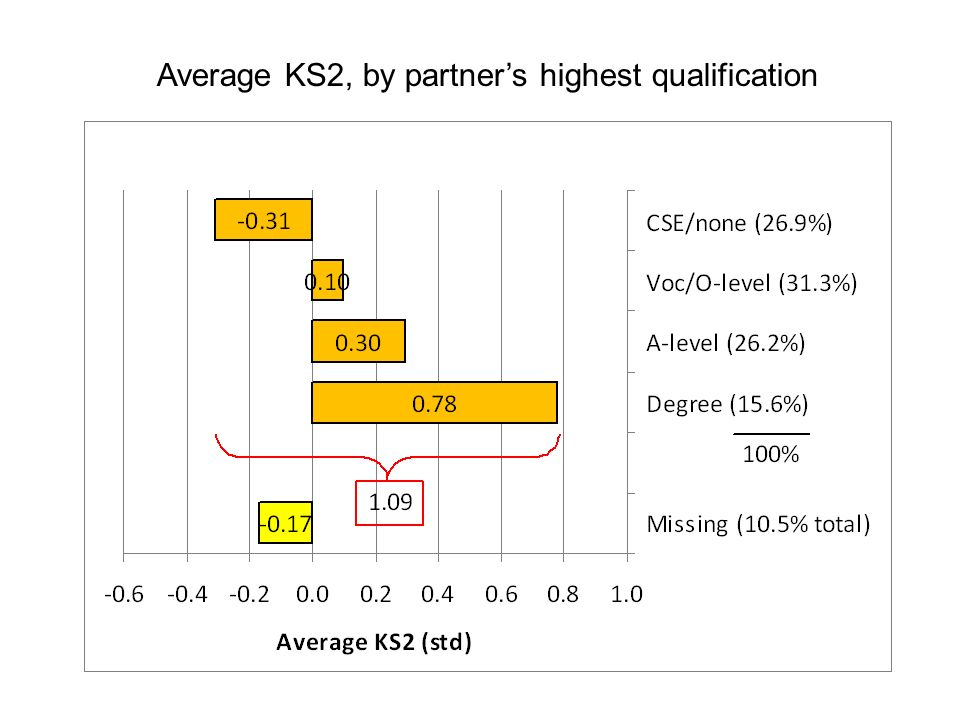 Average KS2, by partners highest qualification