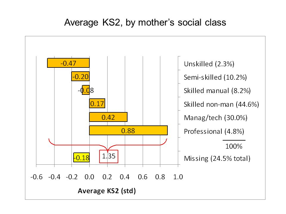 Average KS2, by mothers social class