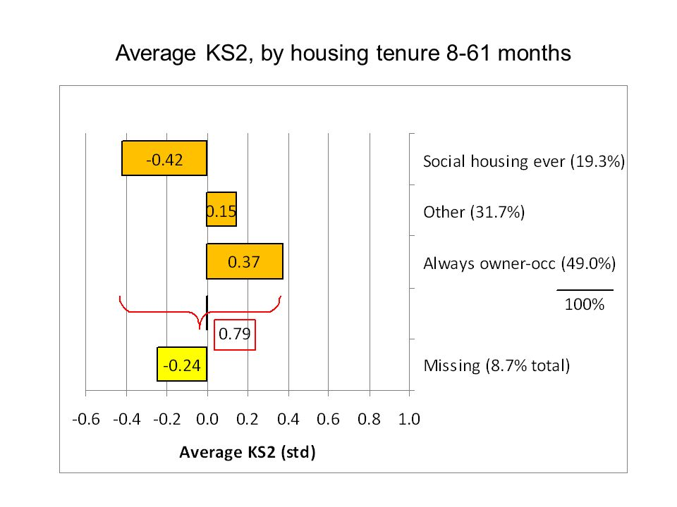 Average KS2, by housing tenure 8-61 months