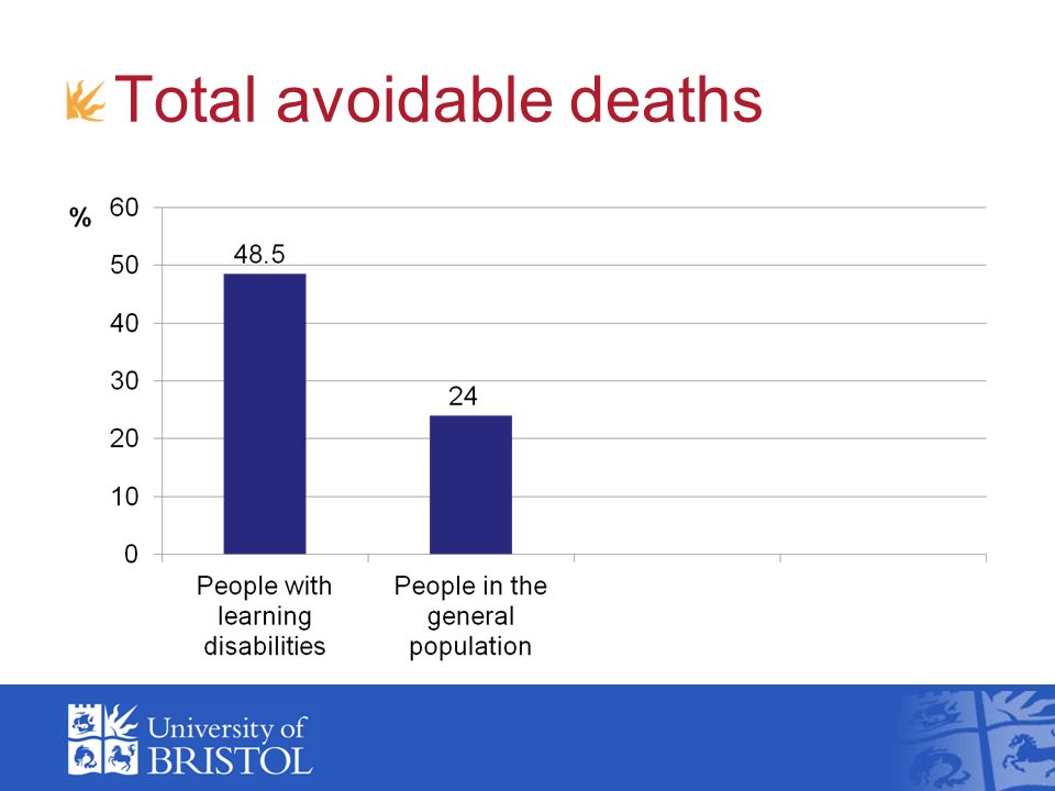 Total avoidable deaths