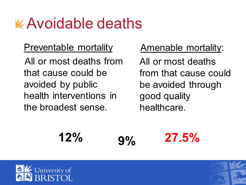 Avoidable deaths Amenable mortality: All or most deaths from that cause could be avoided through good quality healthcare. 27.5% Preventable mortality