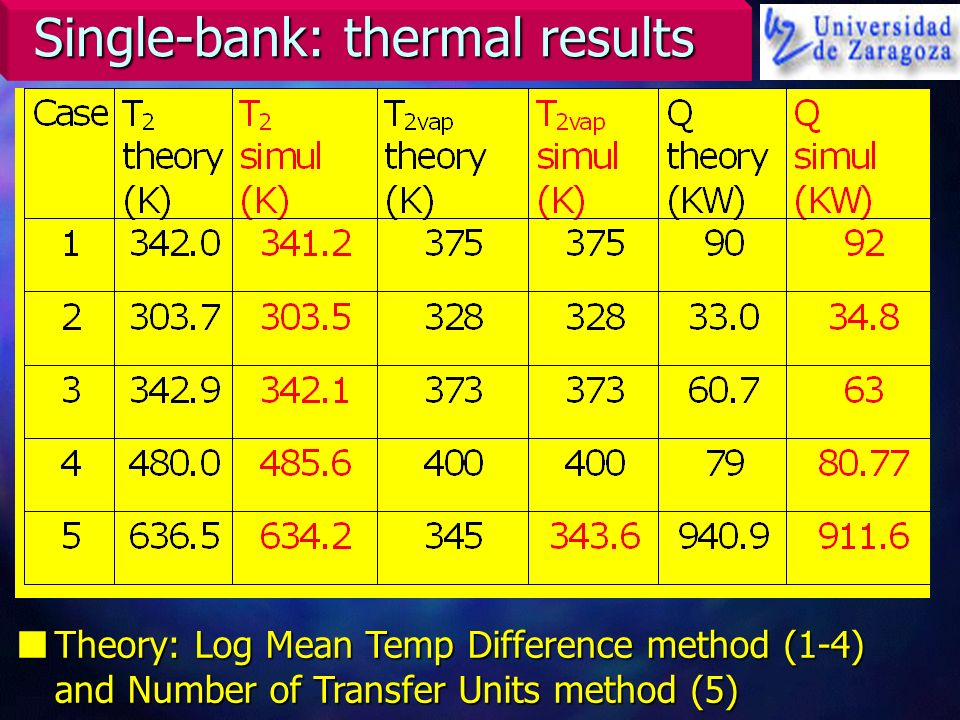 Single-bank: thermal results nTheory: Log Mean Temp Difference method (1-4) and Number of Transfer Units method (5)