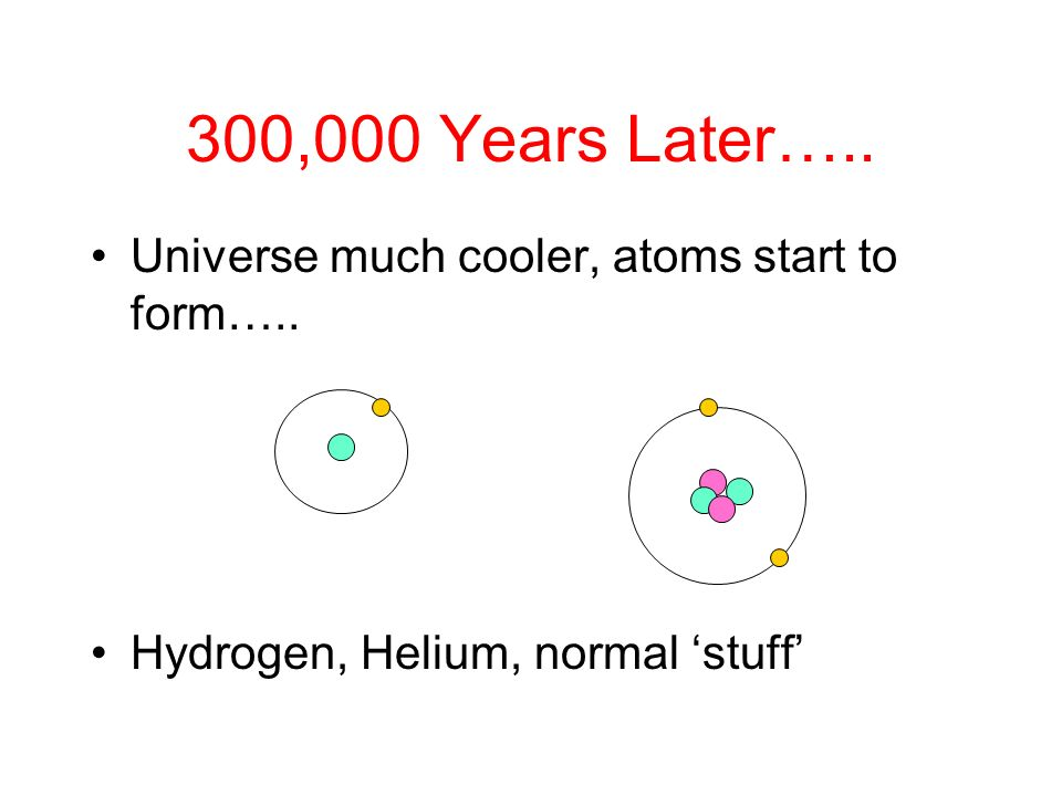 Universe much cooler, atoms start to form….. Hydrogen, Helium, normal stuff 300,000 Years Later…..