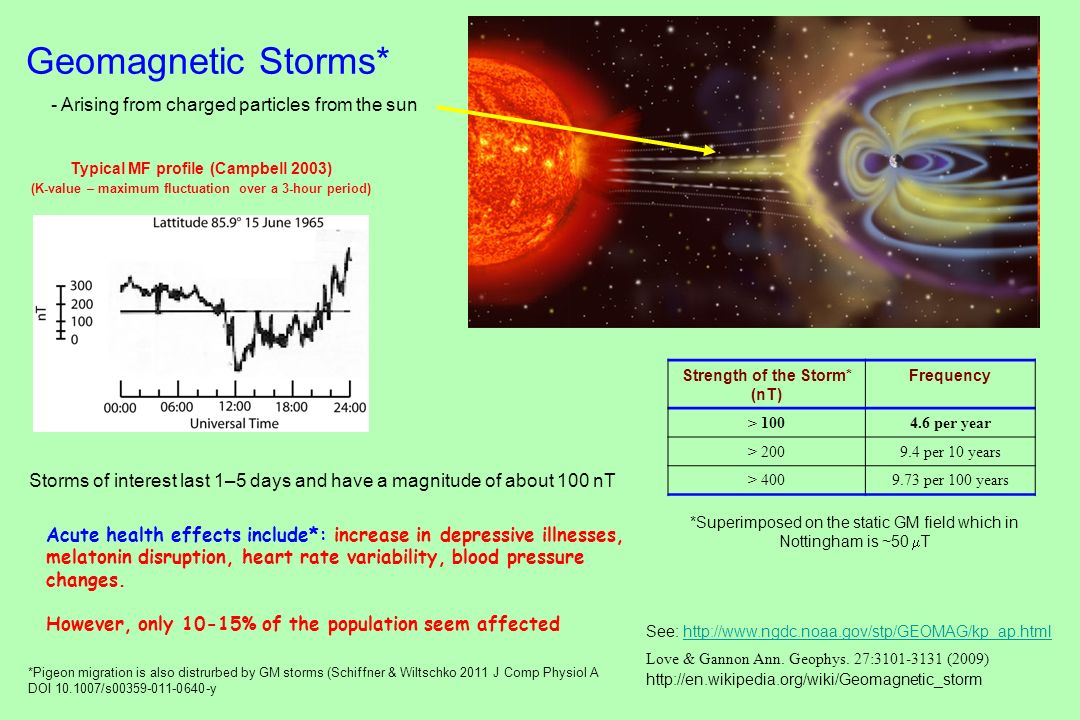 Geomagnetic Storms* Typical MF profile (Campbell 2003) (K-value – maximum fluctuation over a 3-hour period) See: http://www.ngdc.noaa.gov/stp/GEOMAG/k