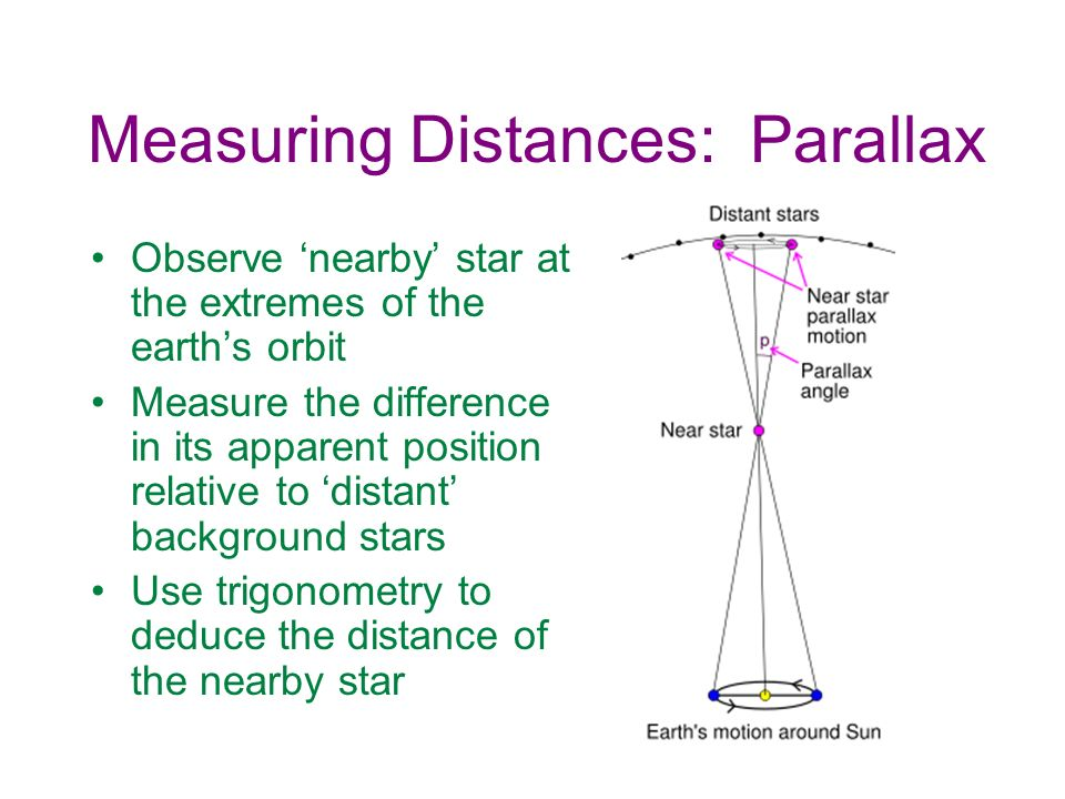 Measuring Distances: Parallax Observe nearby star at the extremes of the earths orbit Measure the difference in its apparent position relative to dist