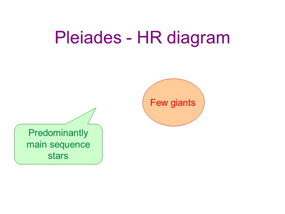 Pleiades - HR diagram Predominantly main sequence stars Few giants